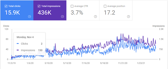 Google search console SharkMedia